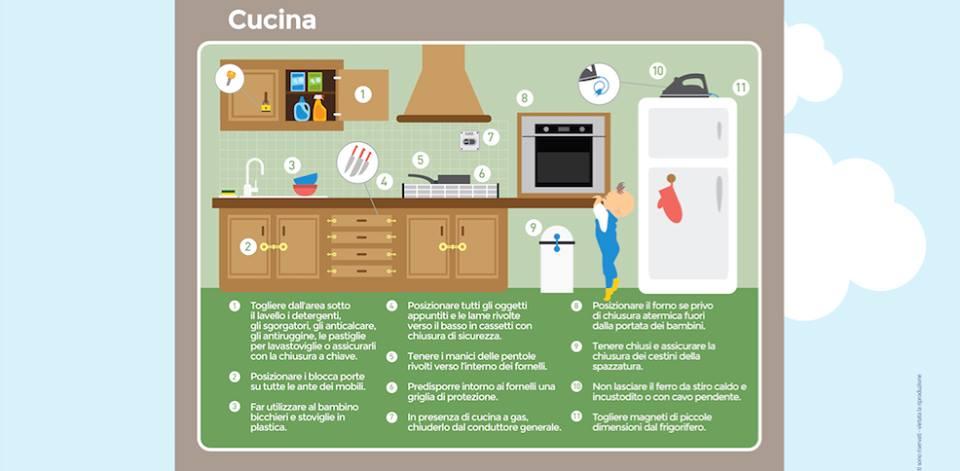 La tua cucina e a sicurezza bimbo for Realizza la tua cucina